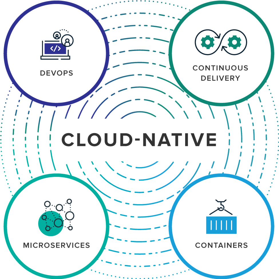 Cloud Native Architecture Adoption – Cozy Systems